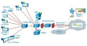 diagramm di flusso del cisco webex